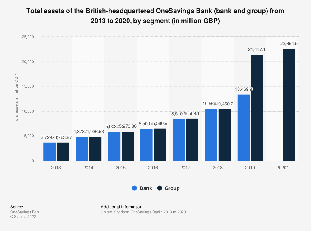 Statistic: Total assets of the British-headquartered OneSavings Bank (bank and group) from 2013 to 2018, by segment (in million GBP) | Statista