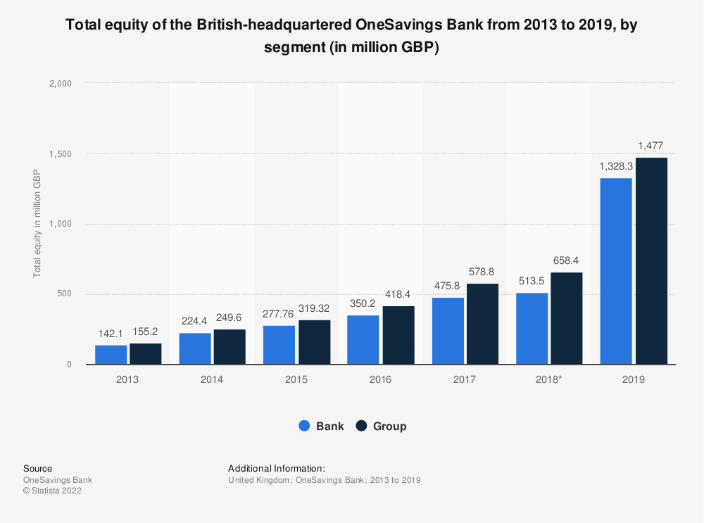 Statistic: Total equity of the British-headquartered OneSavings Bank from 2013 to 2018, by segment (in million GBP) | Statista