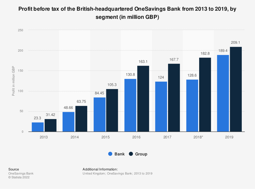 Statistic: Profit before tax of the British-headquartered OneSavings Bank from 2013 to 2018, by segment (in million GBP) | Statista