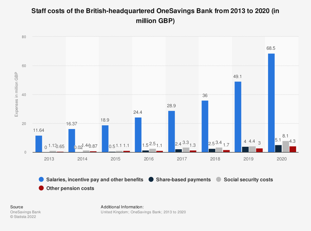 Statistic: Staff costs of the British-headquartered OneSavings Bank from 2013 to 2019 (in million GBP) | Statista