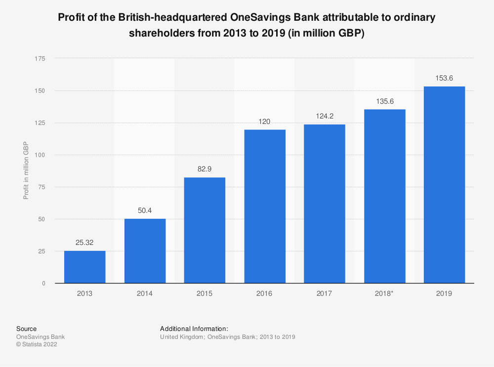 Statistic: Profit of the British-headquartered OneSavings Bank attributable to ordinary shareholders from 2013 to 2019 (in million GBP) | Statista