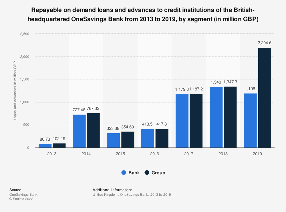Statistic: Repayable on demand loans and advances to credit institutions of the British-headquartered OneSavings Bank from 2013 to 2018, by segment (in million GBP) | Statista