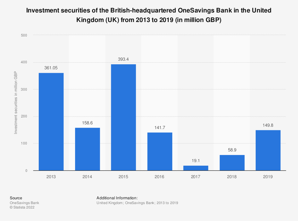 Statistic: Investment securities of the British-headquartered OneSavings Bank in the United Kingdom (UK) from 2013 to 2018 (in million GBP) | Statista