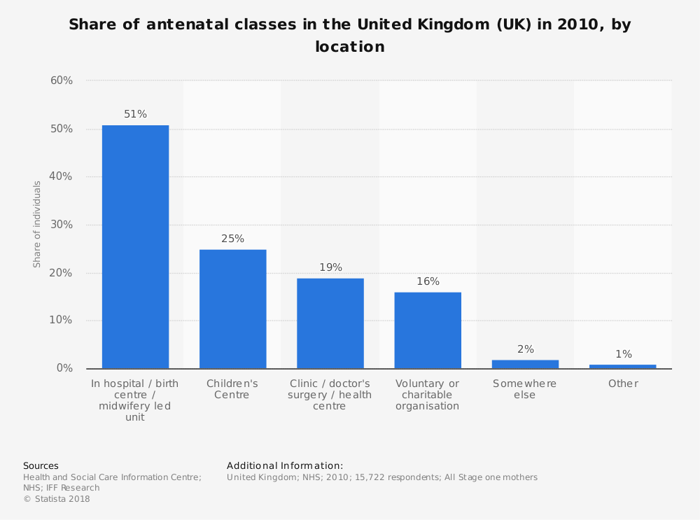 Statistic: Share of antenatal classes in the United Kingdom (UK) in 2010, by location | Statista
