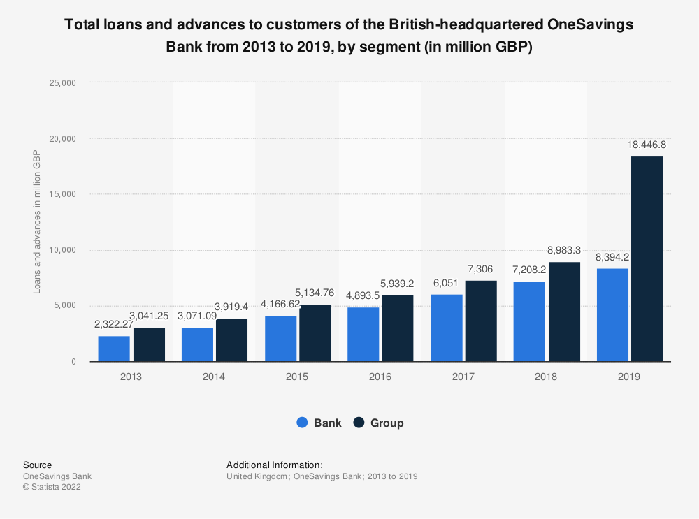 Statistic: Total loans and advances to customers of the British-headquartered OneSavings Bank from 2013 to 2019, by segment (in million GBP) | Statista