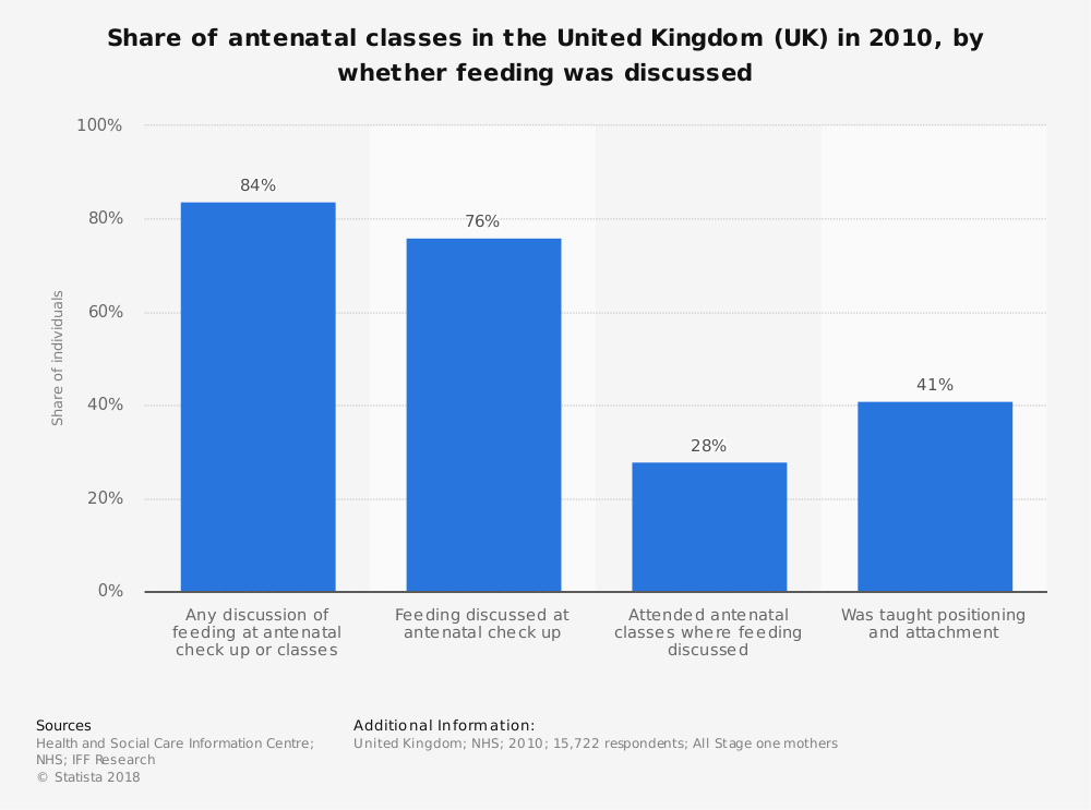Statistic: Share of antenatal classes in the United Kingdom (UK) in 2010, by whether feeding was discussed   Statista