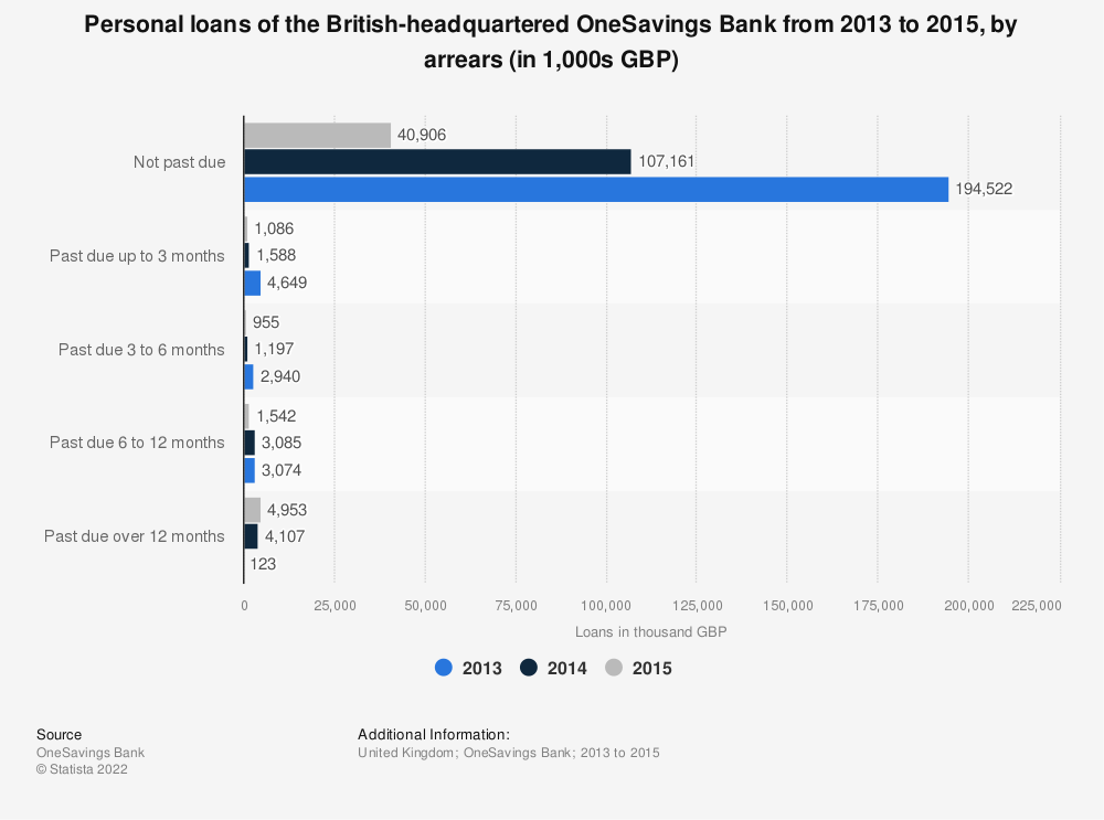 Statistic: Personal loans of the British-headquartered OneSavings Bank from 2013 to 2015, by arrears (in 1,000s GBP) | Statista