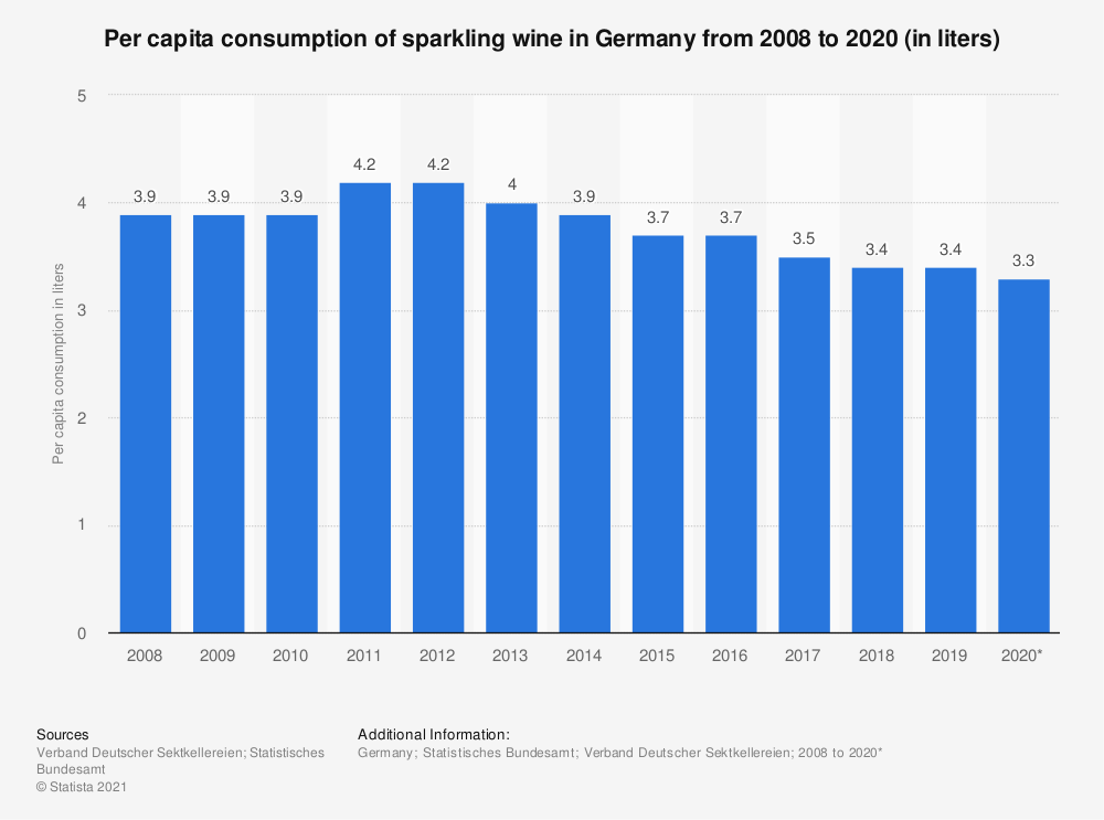 Statistic: Per capita consumption of sparkling wine in Germany from 2008 to 2020 (in liters) | Statista