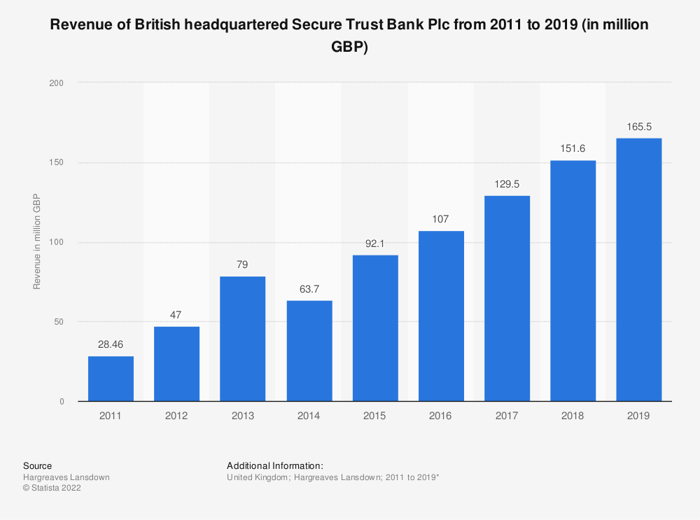 Statistic: Revenue of British headquartered Secure Trust Bank Plc from 2011 to 2016 (in million GBP) | Statista