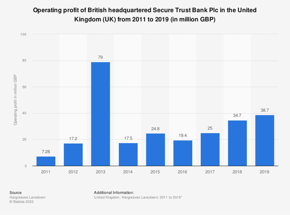 Statistic: Operating profit of British headquartered Secure Trust Bank Plc in the United Kingdom (UK) from 2011 to 2019 (in million GBP) | Statista