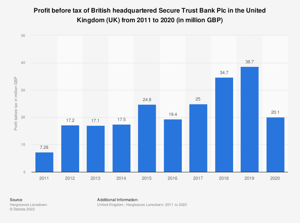 Statistic: Profit before tax of British headquartered Secure Trust Bank Plc in the United Kingdom (UK) from 2011 to 2019 (in million GBP) | Statista