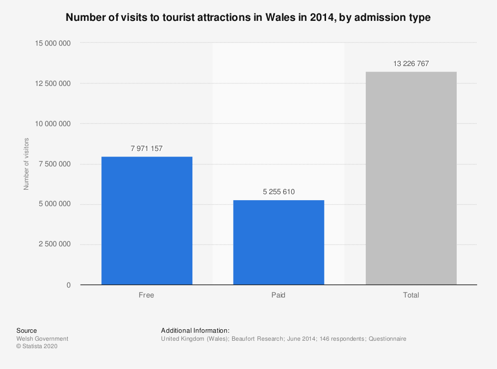 Statistic: Number of visits to tourist attractions in Wales in 2014, by admission type | Statista