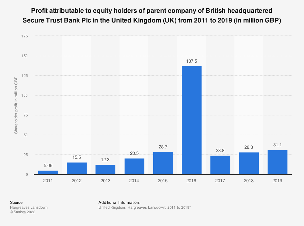 Statistic: Profit attributable to equity holders of parent company of British headquartered Secure Trust Bank Plc in the United Kingdom (UK) from 2011 to 2016 (in million GBP) | Statista