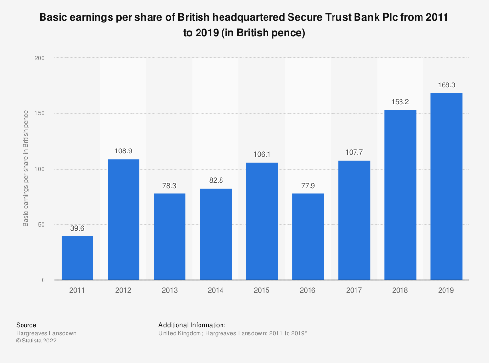 Statistic: Basic earnings per share of British headquartered Secure Trust Bank Plc from 2011 to 2016 (in British pence) | Statista