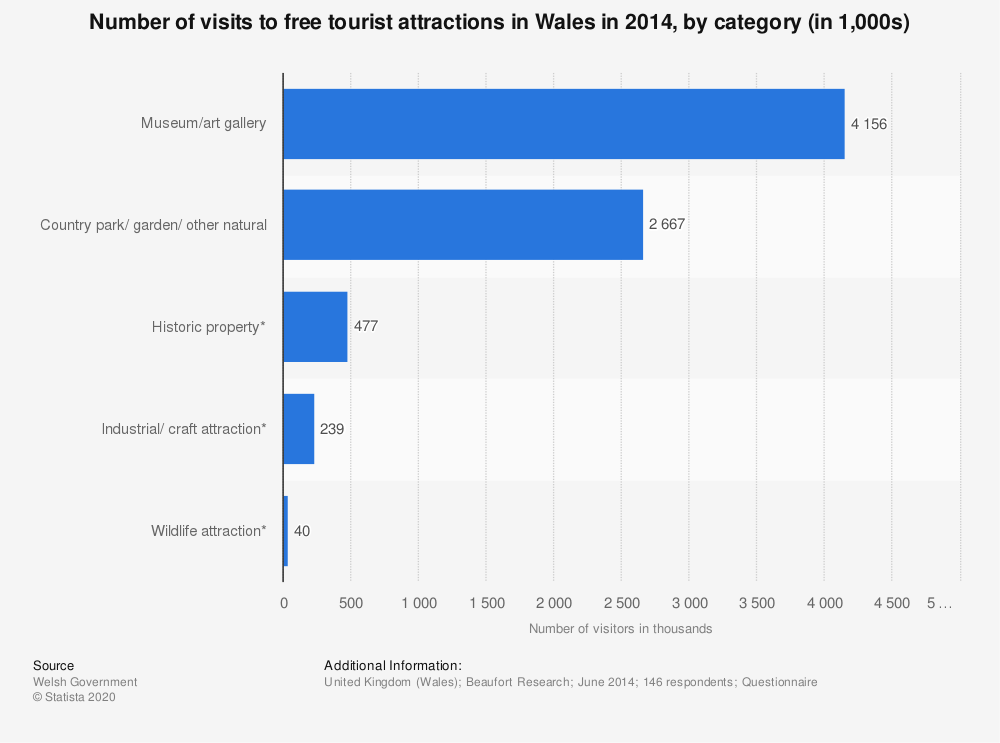 Statistic: Number of visits to free tourist attractions in Wales in 2014, by category (in 1,000s) | Statista