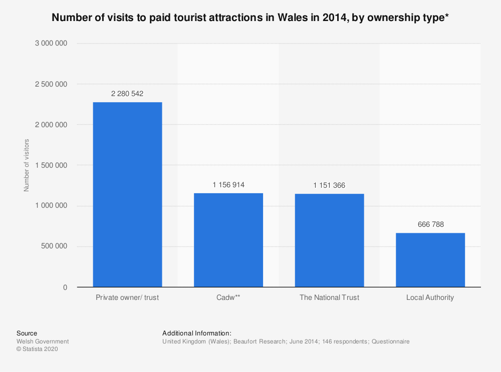 Statistic: Number of visits to paid tourist attractions in Wales in 2014, by ownership type* | Statista