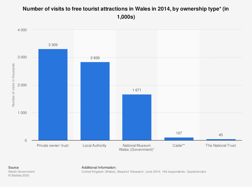 Statistic: Number of visits to free tourist attractions in Wales in 2014, by ownership type* (in 1,000s) | Statista