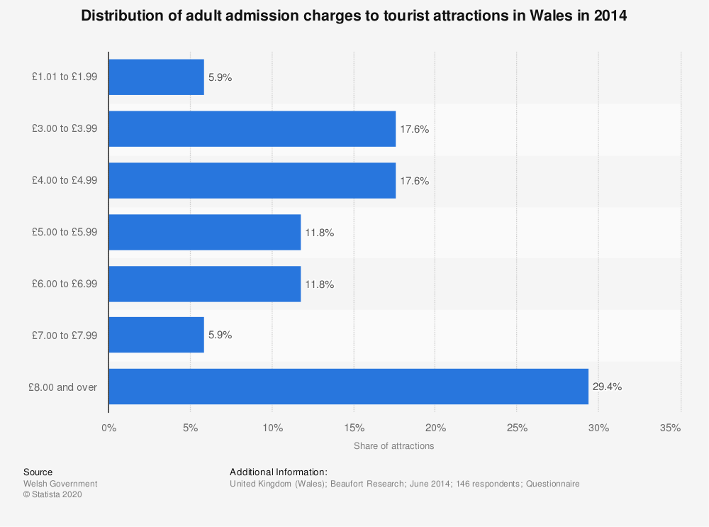 Statistic: Distribution of adult admission charges to tourist attractions in Wales in 2014   Statista
