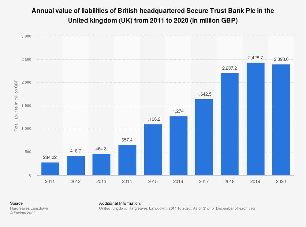 Statistic: Annual value of liabilities of British headquartered Secure Trust Bank Plc in the United kingdom (UK) from 2011 to 2016 (in million GBP) | Statista