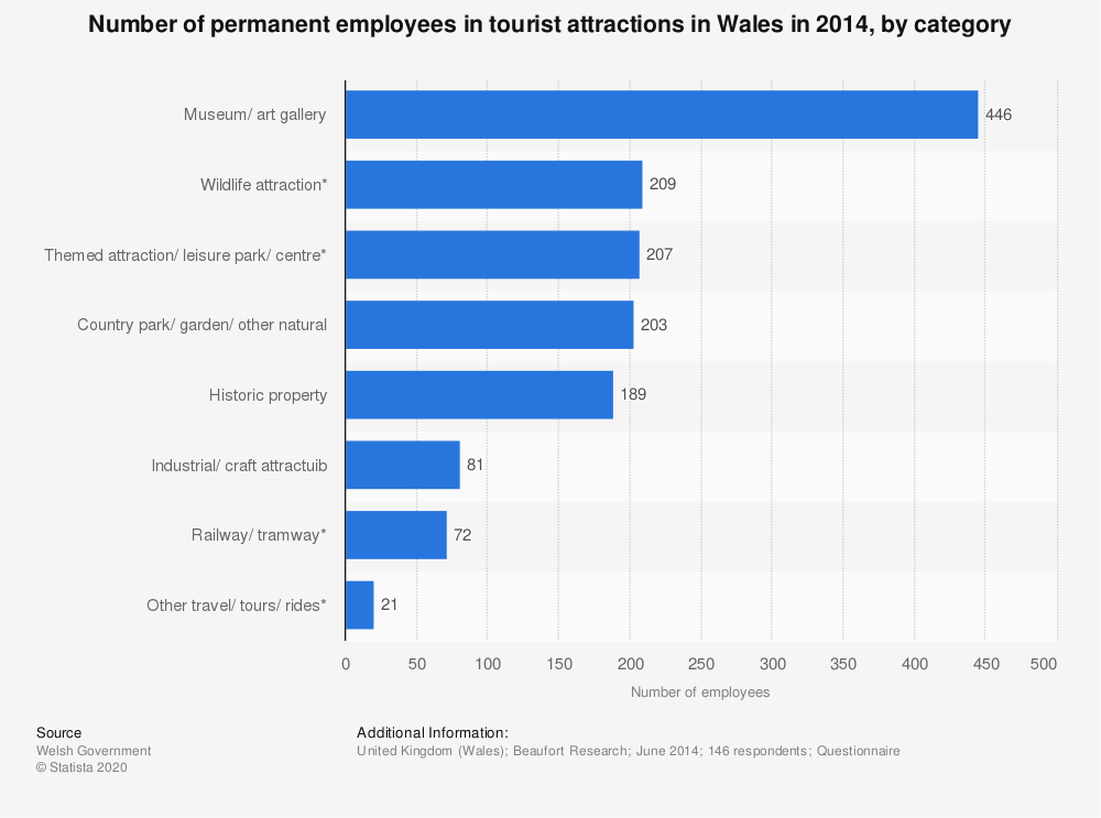 Statistic: Number of permanent employees in tourist attractions in Wales in 2014, by category | Statista