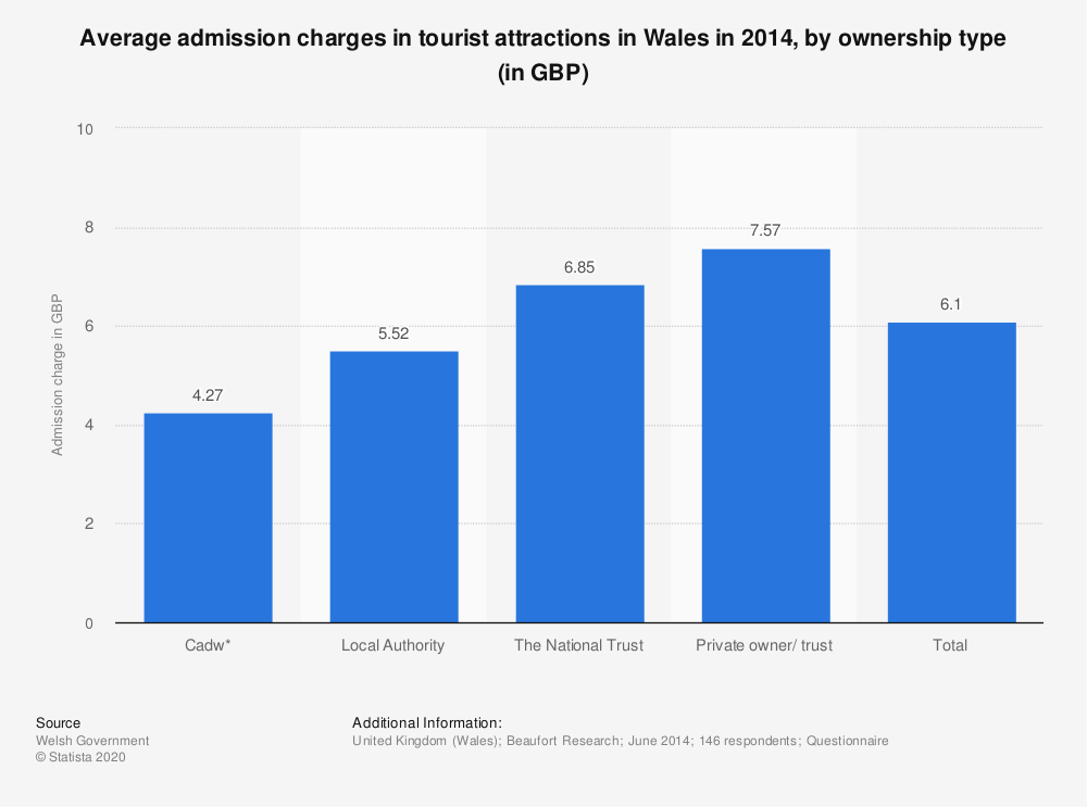 Statistic: Average admission charges in tourist attractions in Wales in 2014, by ownership type (in GBP) | Statista