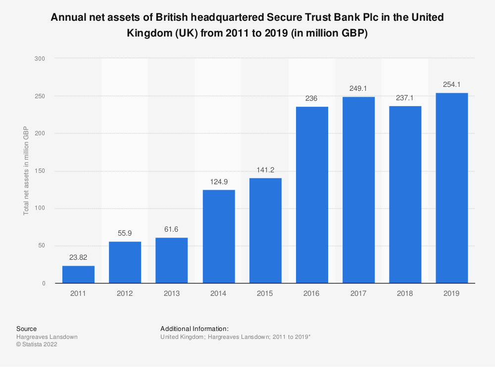 Statistic: Annual net assets of British headquartered Secure Trust Bank Plc in the United Kingdom (UK) from 2011 to 2016 (in million GBP) | Statista