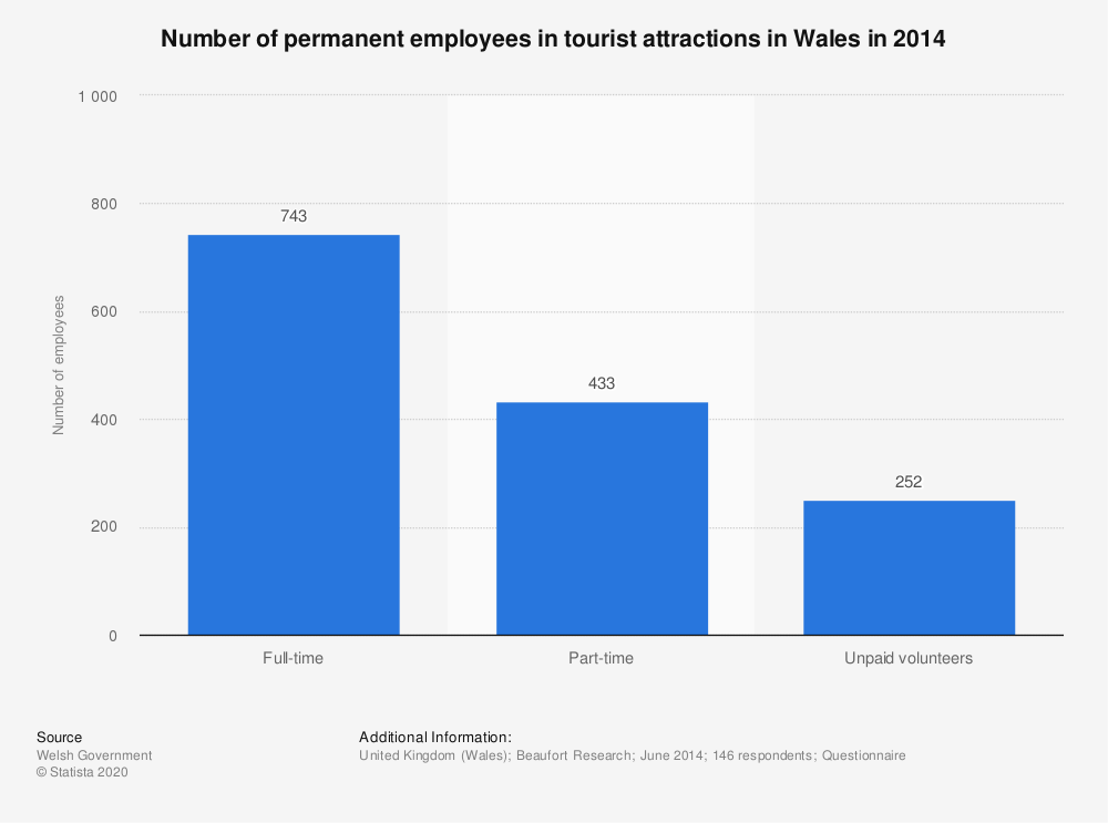Statistic: Number of permanent employees in tourist attractions in Wales in 2014 | Statista