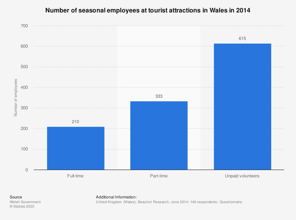 Statistic: Number of seasonal employees at tourist attractions in Wales in 2014 | Statista