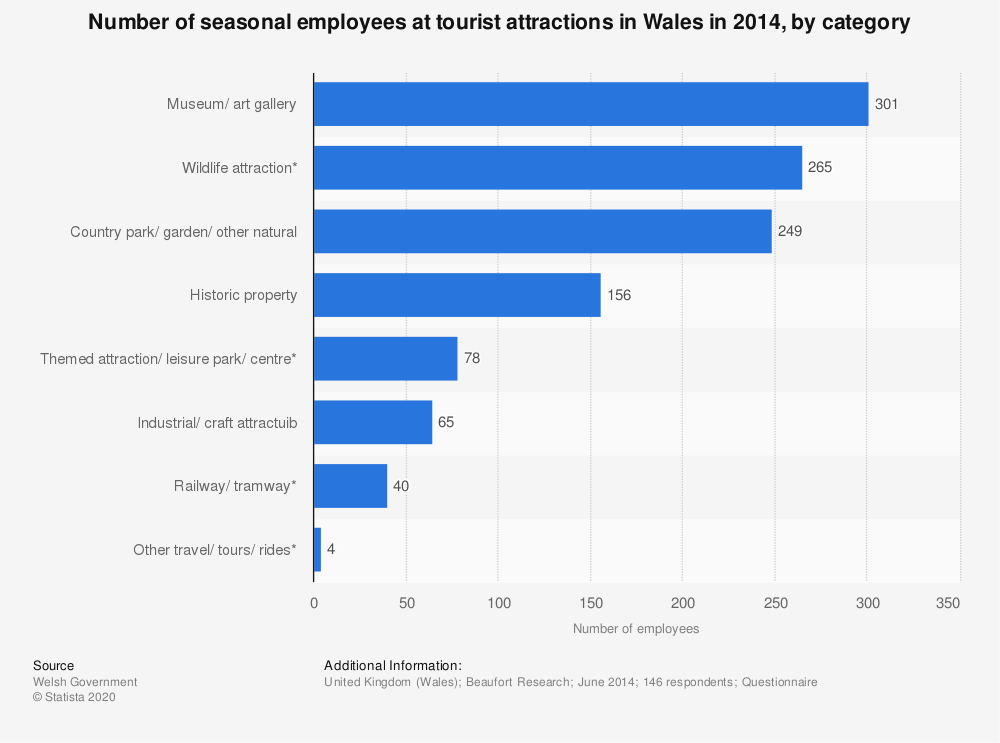 Statistic: Number of seasonal employees at tourist attractions in Wales in 2014, by category | Statista