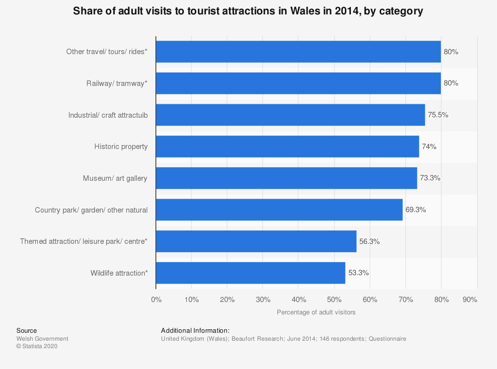 Statistic: Share of adult visits to tourist attractions in Wales in 2014, by category | Statista
