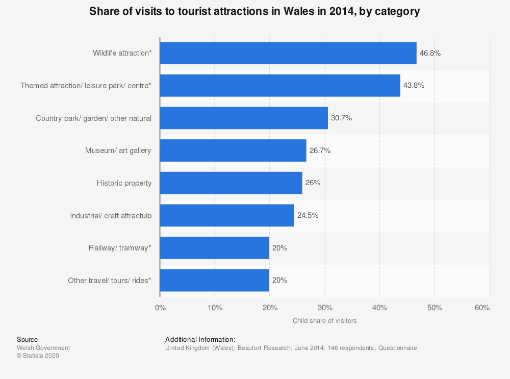 Statistic: Share of visits to tourist attractions in Wales in 2014, by category | Statista