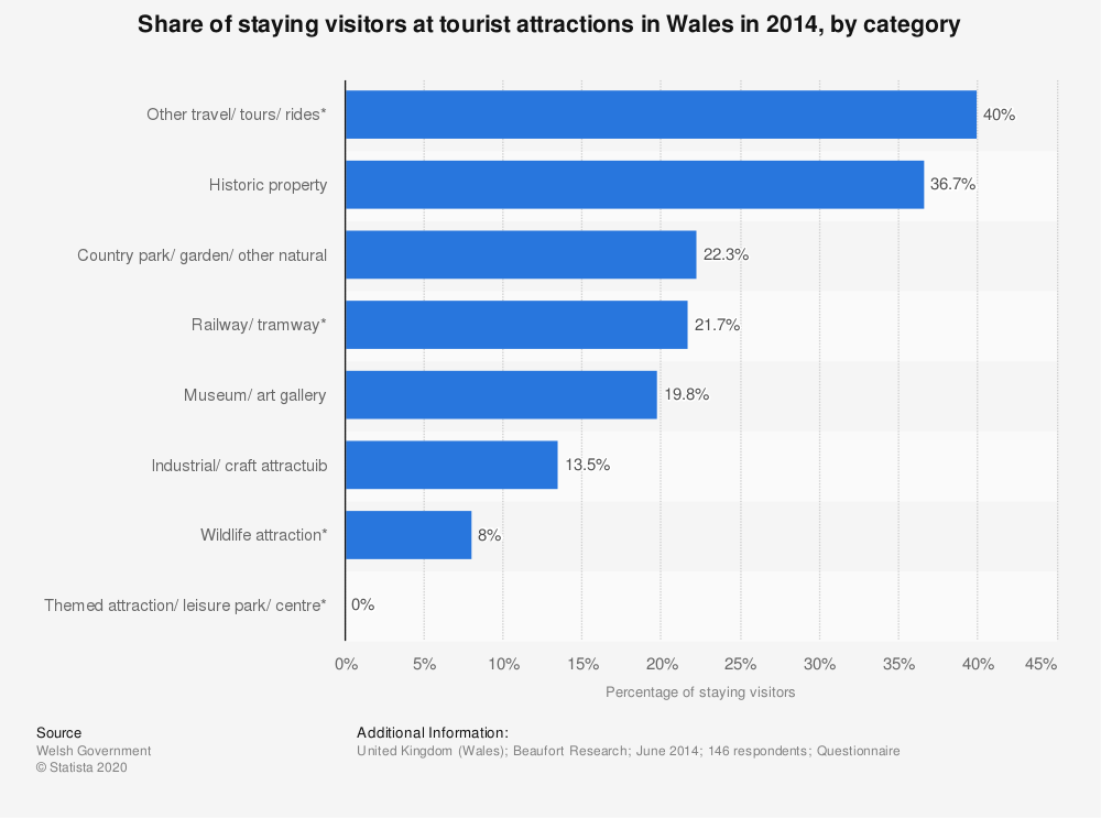 Statistic: Share of staying visitors at tourist attractions in Wales in 2014, by category | Statista