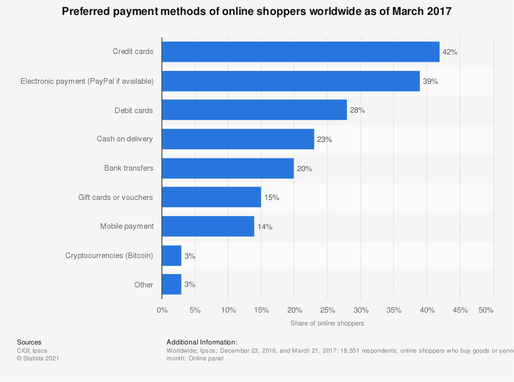 Statistic: Preferred payment methods of online shoppers worldwide as of March 2017 | Statista