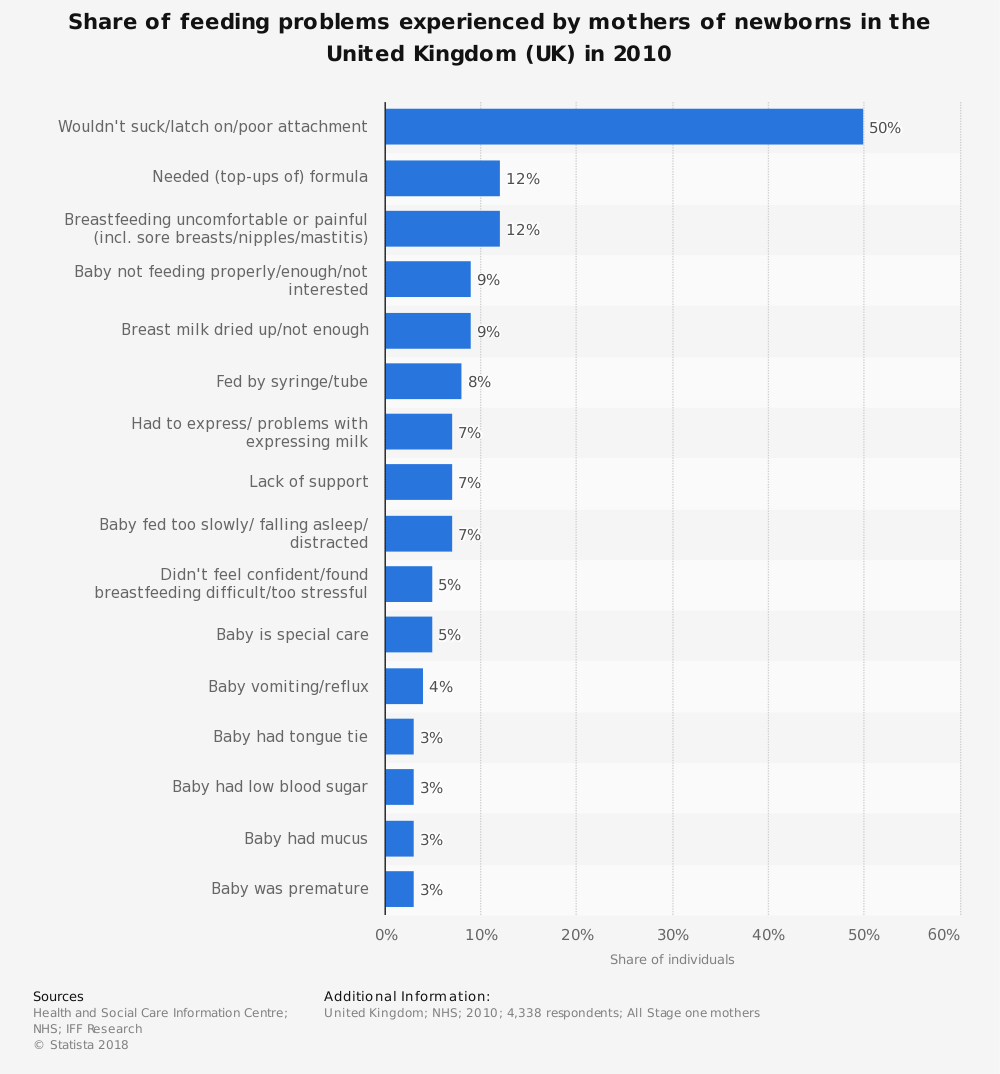 Statistic: Share of feeding problems experienced by mothers of newborns in the United Kingdom (UK) in 2010 | Statista