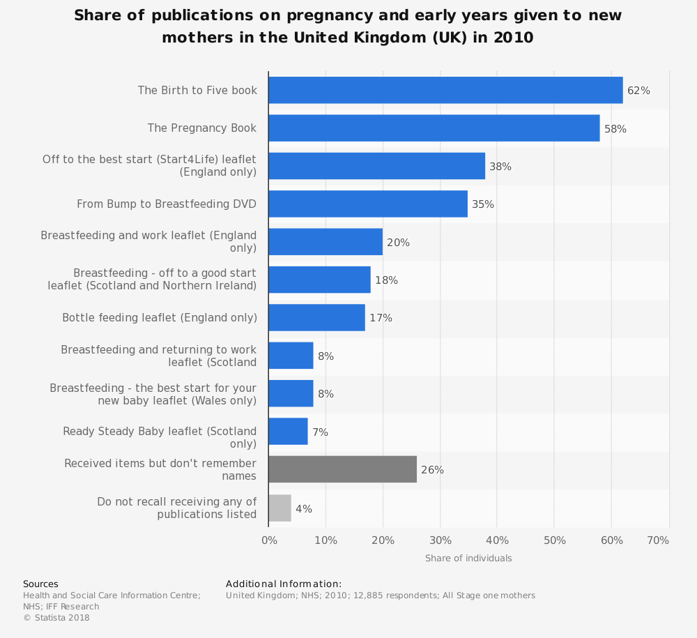 Statistic: Share of publications on pregnancy and early years given to new mothers in the United Kingdom (UK) in 2010 | Statista