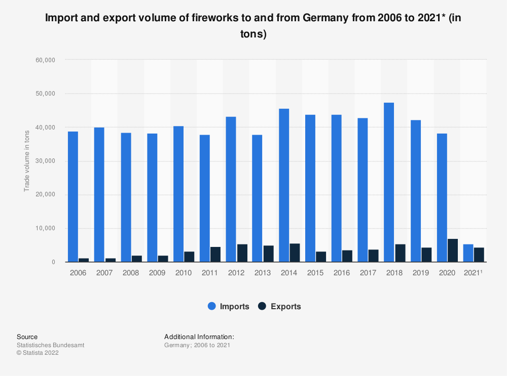 Statistic: Import and export volume of fireworks to and from Germany from 2006 to 2018* (in tons) | Statista