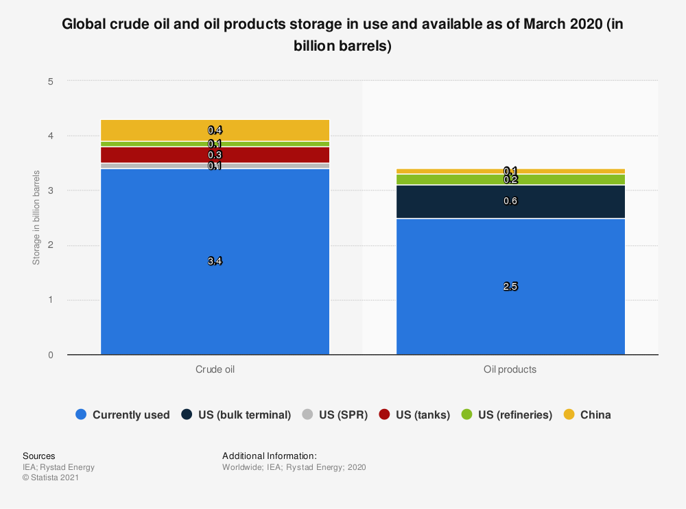 Statistic: Global crude oil and oil products storage in use and available as of March 2020 (in billion barrels) | Statista