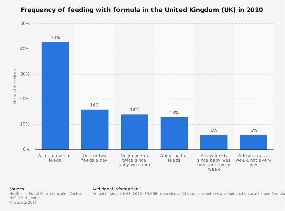 Statistic: Frequency of feeding with formula in the United Kingdom (UK) in 2010 | Statista