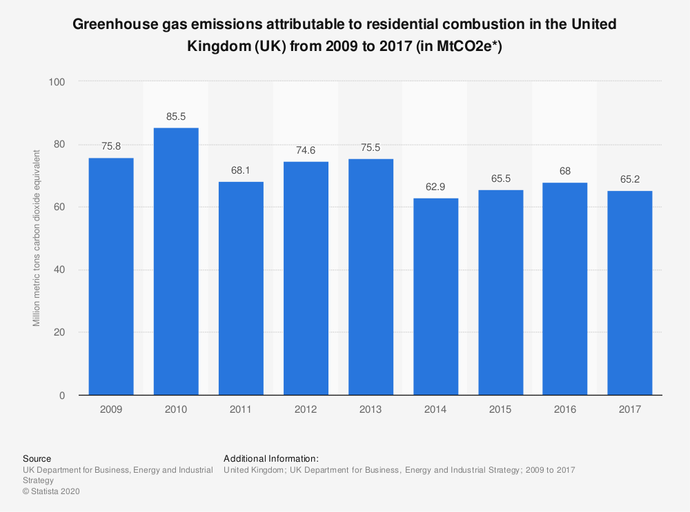 Statistic: Greenhouse gas emissions attributable to residential combustion in the United Kingdom (UK)  from 2009 to 2017 (in MtCO2e*) | Statista