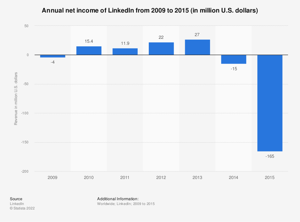 Statistic: Annual net income of LinkedIn from 2009 to 2015 (in million U.S. dollars) | Statista