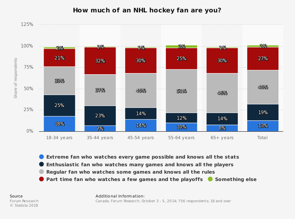 Statistic: How much of an NHL hockey fan are you? | Statista