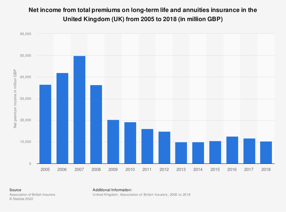 Statistic: Net income from total premiums on long-term life and annuities insurance in the United Kingdom (UK) from 2005 to 2017 (in million GBP) | Statista