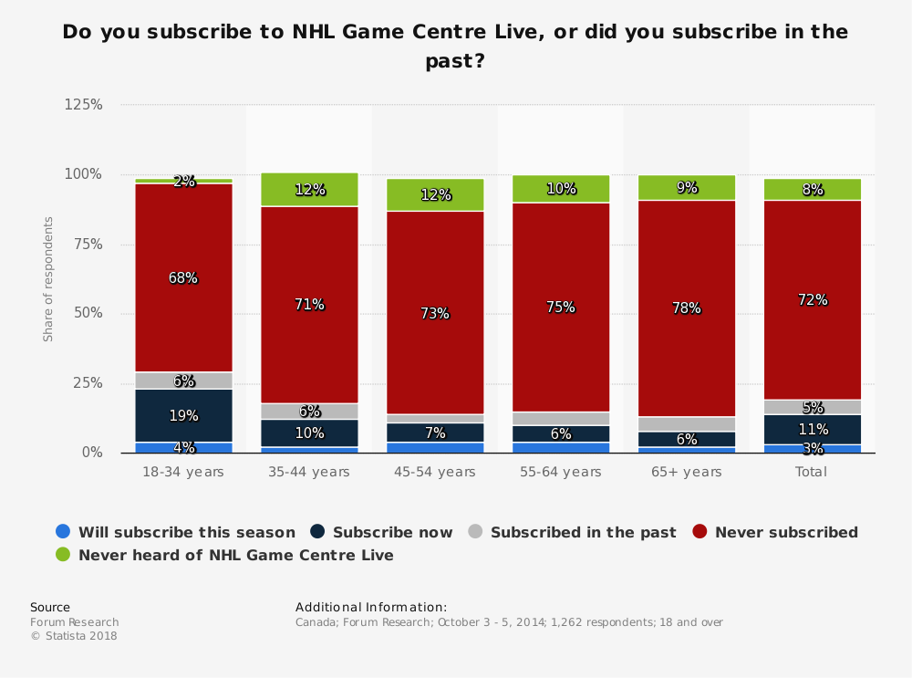 Statistic: Do you subscribe to NHL Game Centre Live, or did you subscribe in the past? | Statista