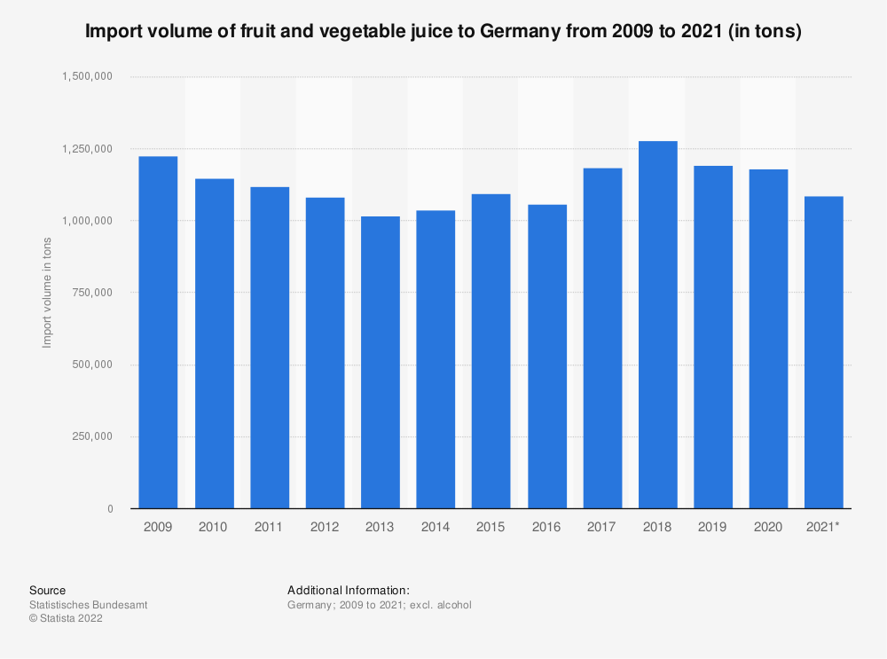 Statistic: Import volume of fruit and vegetable juice to Germany from 2009 to 2019 (in tons) | Statista
