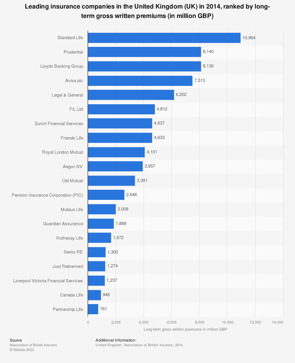 Statistic: Leading insurance companies in the United Kingdom (UK) in 2014, ranked by long-term gross written premiums (in million GBP)   Statista