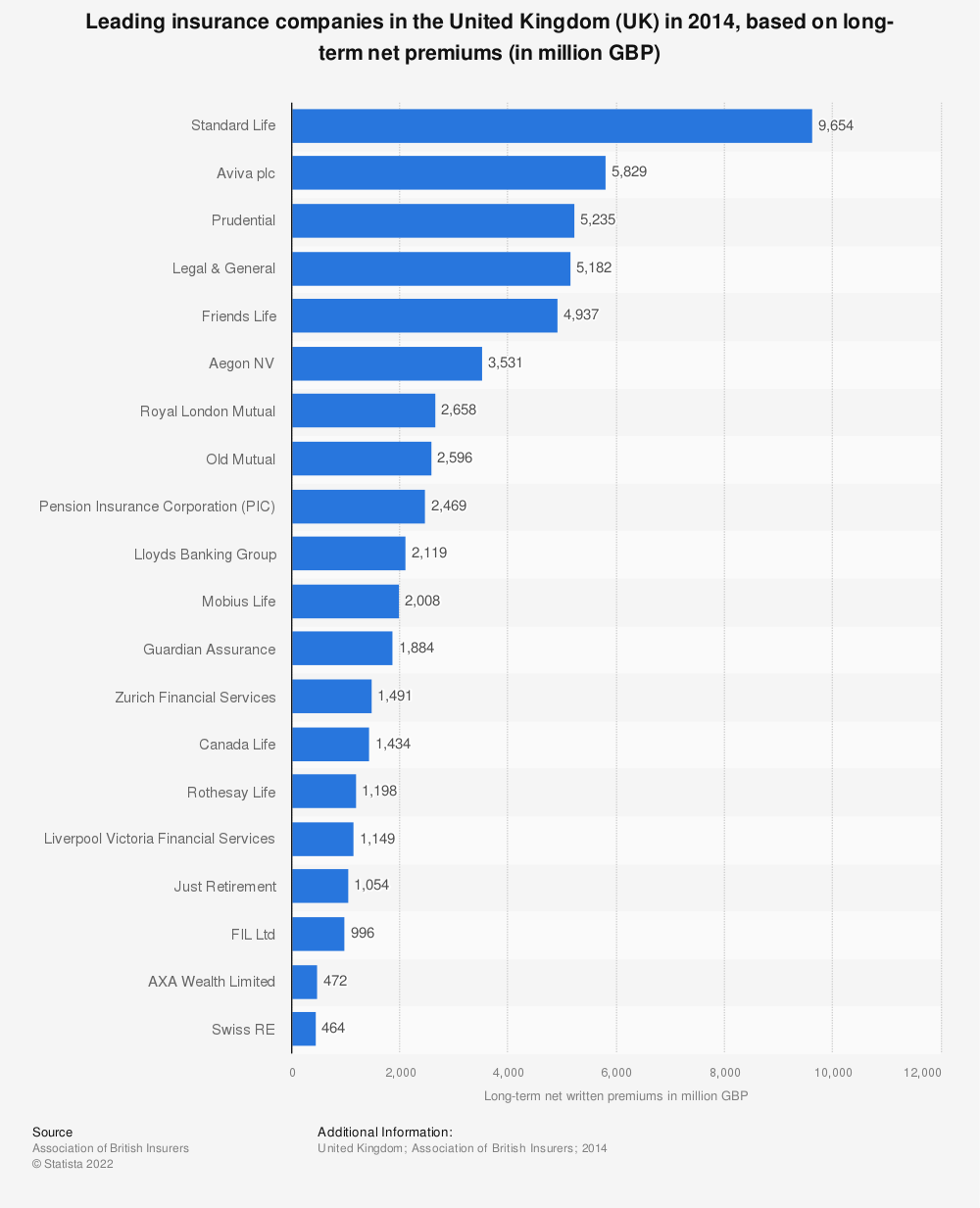 Statistic: Leading insurance companies in the United Kingdom (UK) in 2014, based on long-term net premiums (in million GBP) | Statista