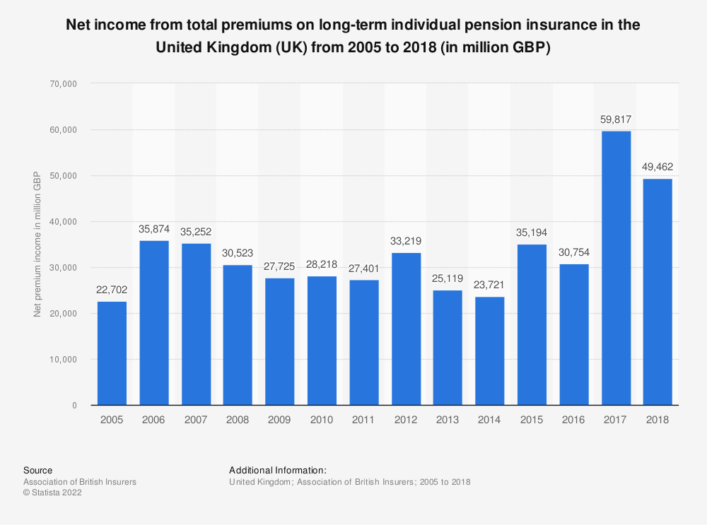 Statistic: Net income from total premiums on long-term individual pension insurance in the United Kingdom (UK) from 2005 to 2018 (in million GBP) | Statista