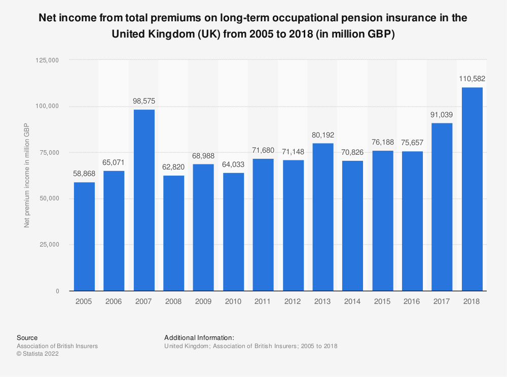 Statistic: Net income from total premiums on long-term occupational pension insurance in the United Kingdom (UK) from 2005 to 2016 (in million GBP) | Statista