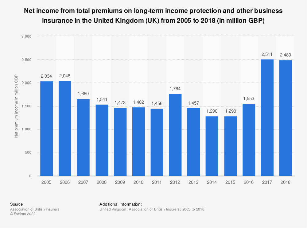 Statistic: Net income from total premiums on long-term income protection and other business insurance in the United Kingdom (UK) from 2005 to 2016 (in million GBP) | Statista