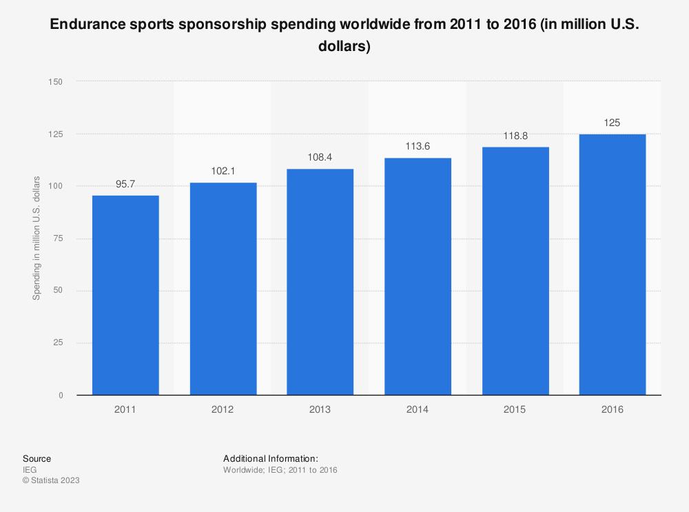 Statistic: Endurance sports sponsorship spending worldwide from 2011 to 2016 (in million U.S. dollars) | Statista